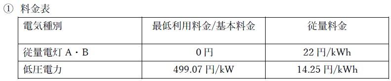 土佐っ子でんき 高知県内事業者電力支援について